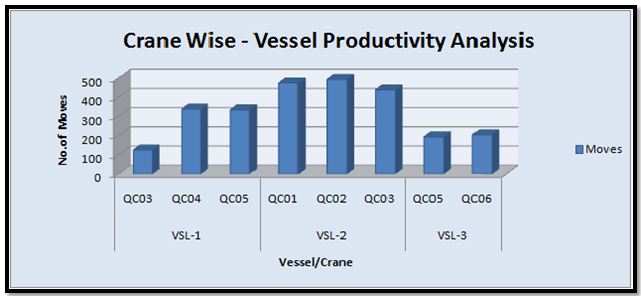 Crane wise-Vessel Productivty