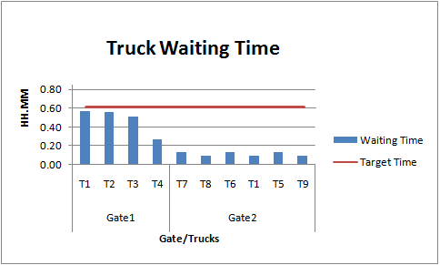 Truck wait time01
