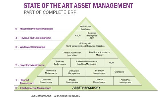Asset management-ifs