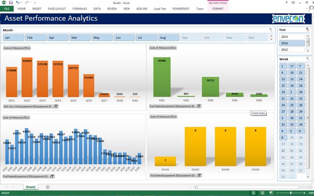 Dashboard-Asset performance analytics