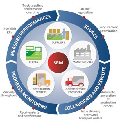 SAP-SRM