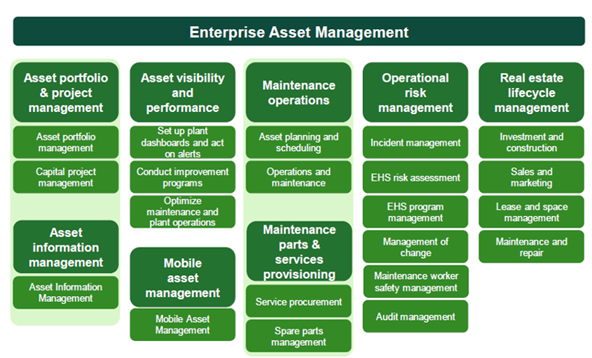 SAP asset management